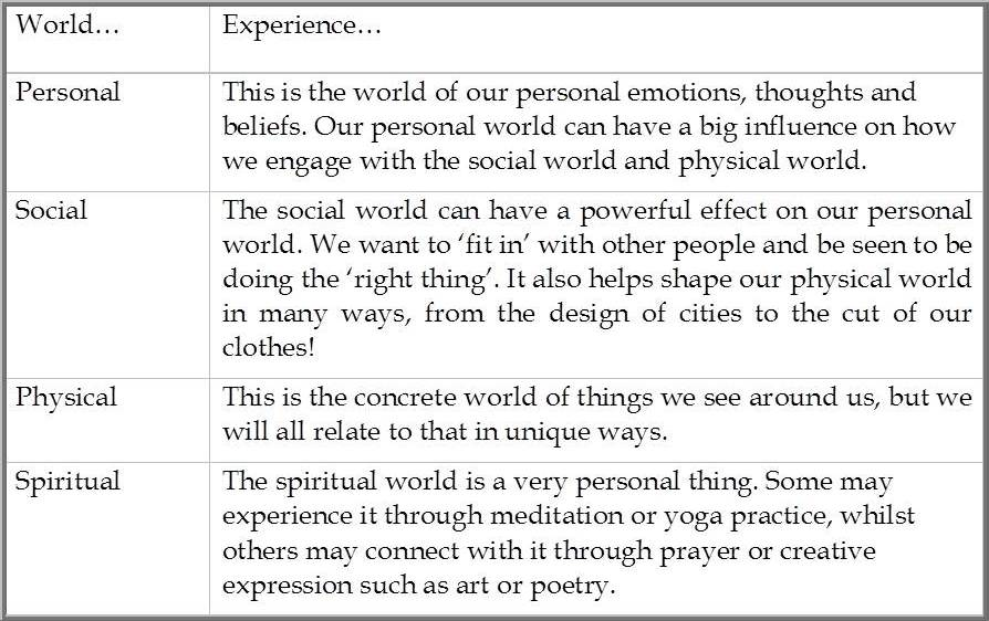Four worlds of experience