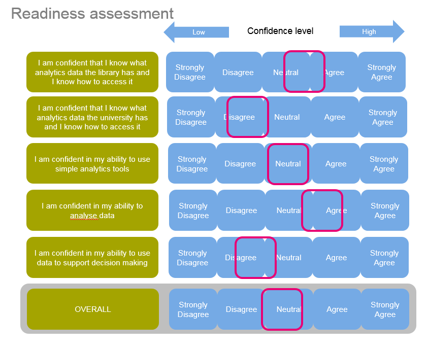 Data skills readiness visualisation