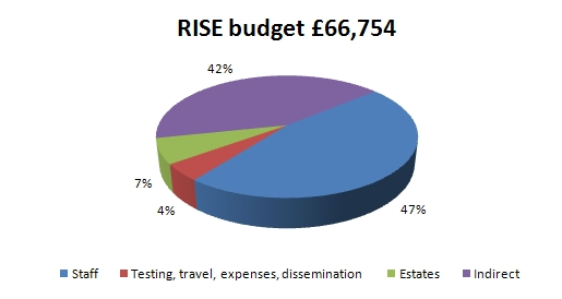 RISE budget pie chart
