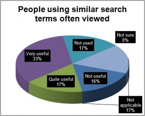 RISE feedback People using similar search terms often viewed