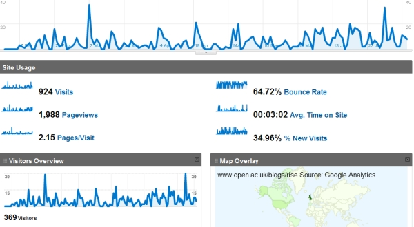 Google Analytics dashboard for RISE project blog