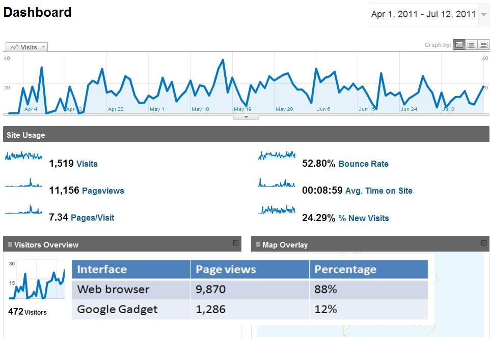 RISE interface usage graph