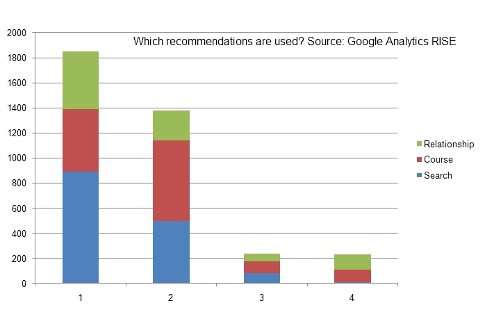 Which RISE recommendations are used?