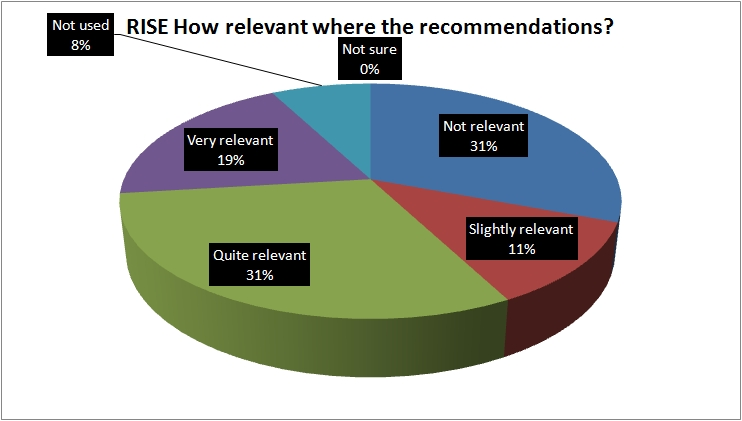 RISE Survey How relevant are the recommendations graph