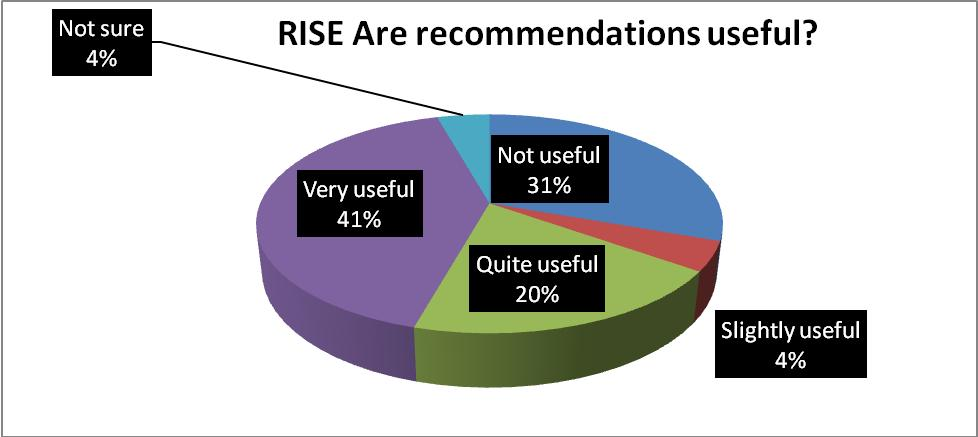 recommendations pie chart
