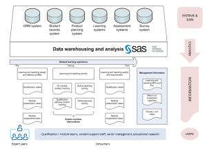 Learning Analytics presentation screenshot