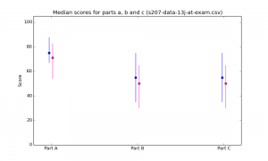 s207-data-13j-at-exam-median-a-b-c