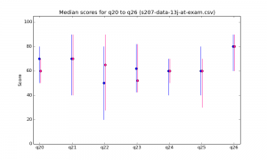 s207-data-13j-at-exam-median-q20-q26