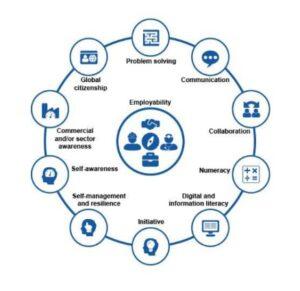 Open University Employability framework