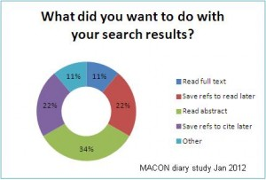 Chart showing preferences for mobile search results