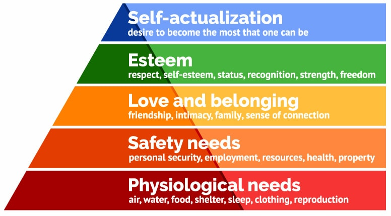 Maslow's Hierarchy of Needs Image credit: Saul Mcleod, simplypsychology.org