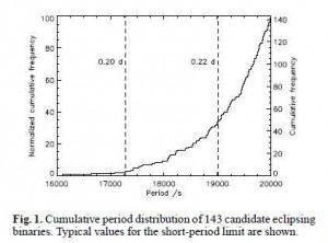 Figure 1: Histogram showing the distribution of e3clipsing binary systems