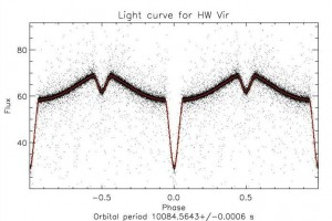 Figure 2: Showing light curves from eclipsed binary systems involing a 'normal' and a binary star