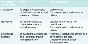 Evaluation framework: data collection