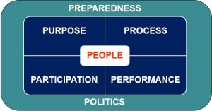 Planning for school-university engagement with research: preparedness, politics, people, purposes, processes and performance.