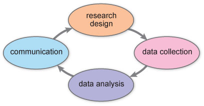 The Research Cycle. Source: S350 Evaluating Contemporary Science.