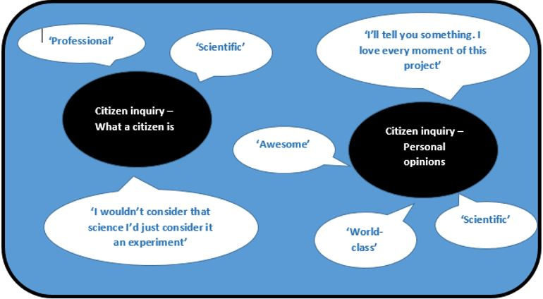 Citizen Inquiry – as understood by the citizen inquirers.