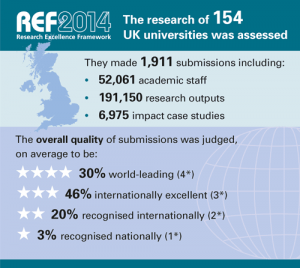 REF 2014; overview of results.