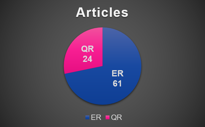 Number of Articles by Periodicals in A Question of Style Corpus by Francesca Benatti and David King.