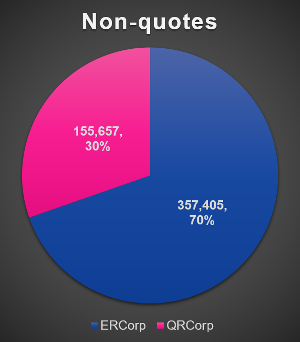 Number of Non- Quotation Words by Periodicals in A Question of Style Corpus by Francesca Benatti and David King.