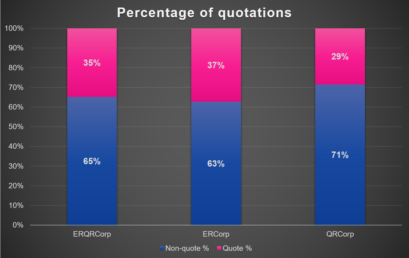 Percentage of quotations in A Question of Style Corpus by Francesca Benatti and David King