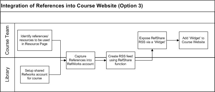 Deliverable - Integration of References into Course Website Option 3