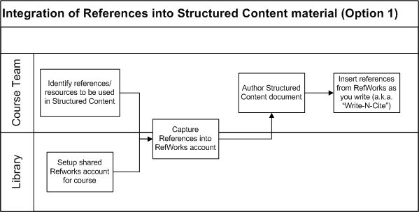 Deliverable - Integration of References into Structured Content material Option 1