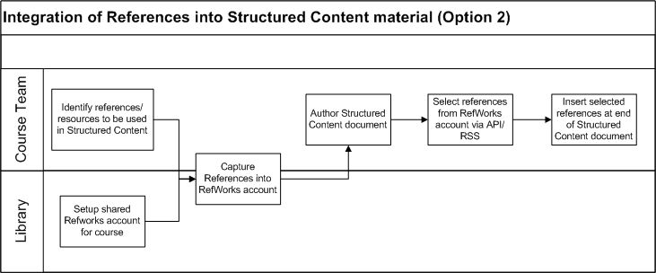 Deliverable - Integration of References into Structured Content material Option 2