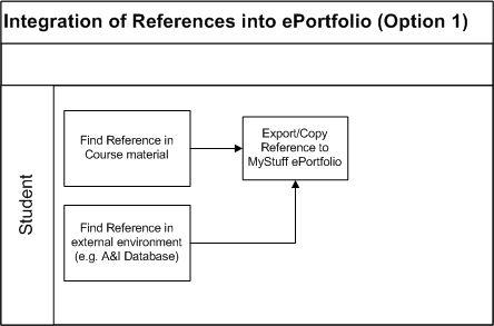 Deliverable - Integration of References into ePortfolio Option 1