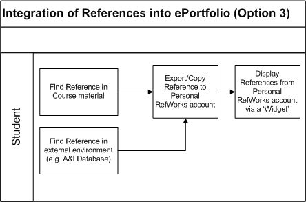Deliverable - Integration of References into ePortfolio Option 3