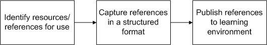 Module Creation Workflow
