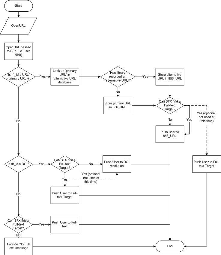 TELSTAR SFX Logic