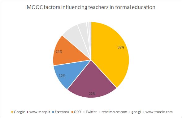 MOOC factors