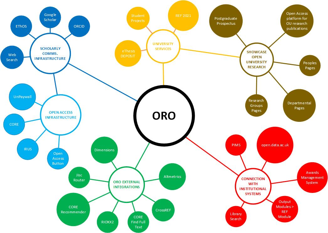 ORO Connected Repository showing how ORO connects to internal and external systems to provide improved services.