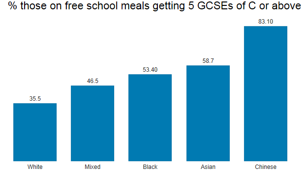 Percentage those on free school meals getting 5 GCSEs of C or above
