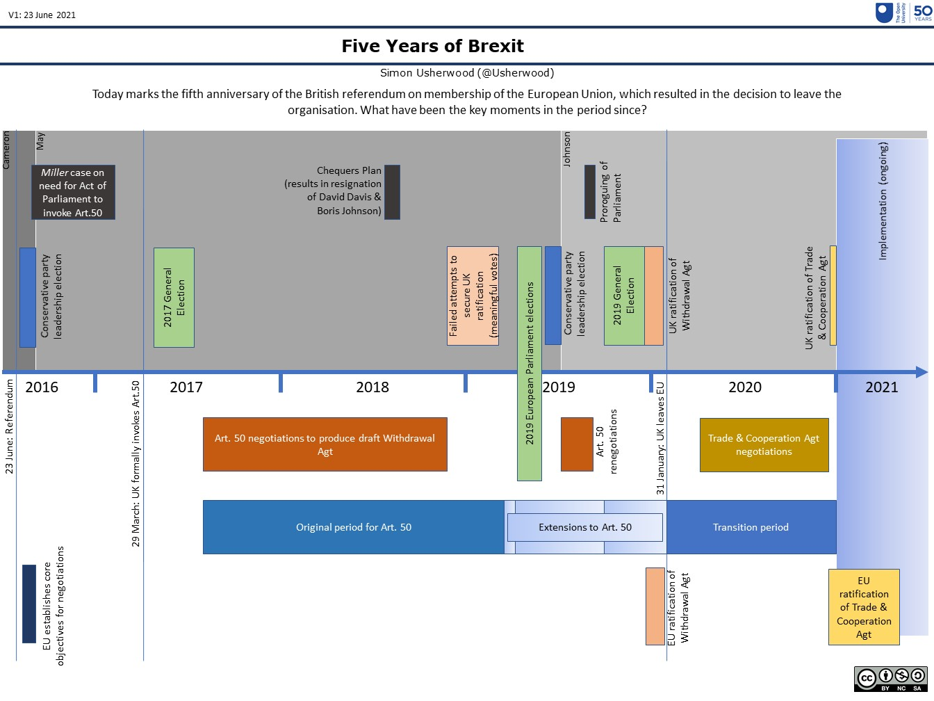 Five years of (some of) Brexit