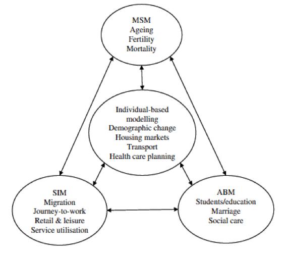 A hybrid-modelling framework model image