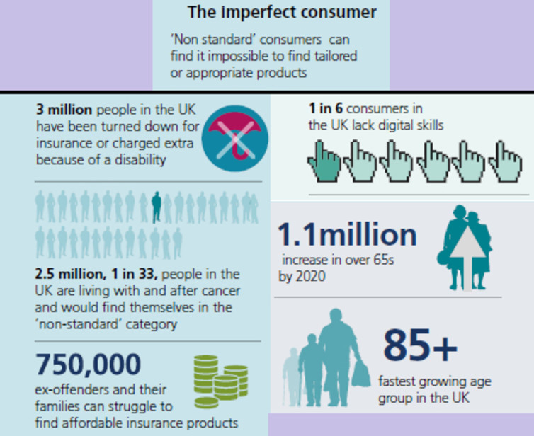 Table of imperfect consumers: Financial Conduct Authority image