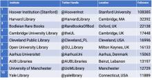 Table showing top 10 academic libraries on Twitter