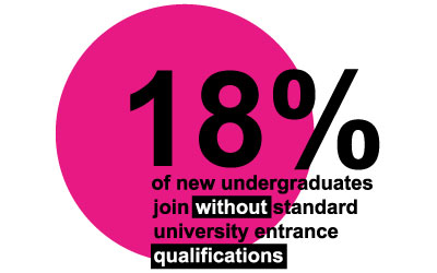 Stat graphic - new undergraduates joining without standard university entrance qualifications