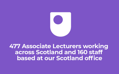 Stat graphic - 477 Associate Lecturers working across Scotland and 160 staff based at our Scotland office