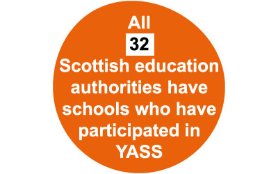 YASS stat graphic - all Scottish education authorities have schools who have participated