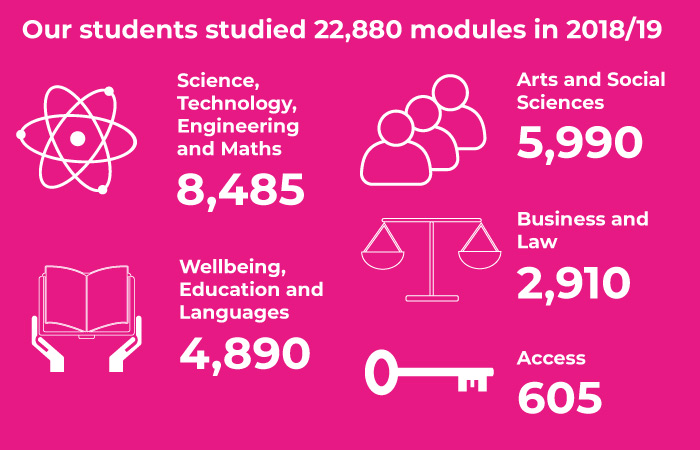 Stat graphic - 22,880 modules studied by our students in 2018/19: Science, Technology, Engineering and Maths, 8,485; Wellbeing, Education and Languages, 4,890; Arts and Social Sciences, 5,990; Business and Law, 2,910; Access, 605