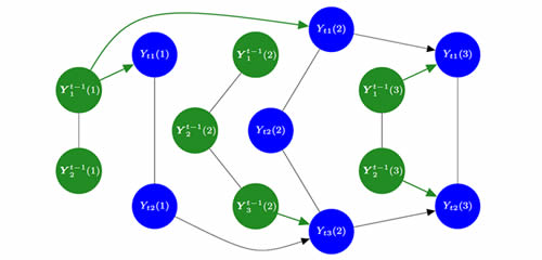 Linked blue and green circles form a bayesian dynamic graphical model