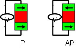 Diagrams showing the P and AP states of a junction